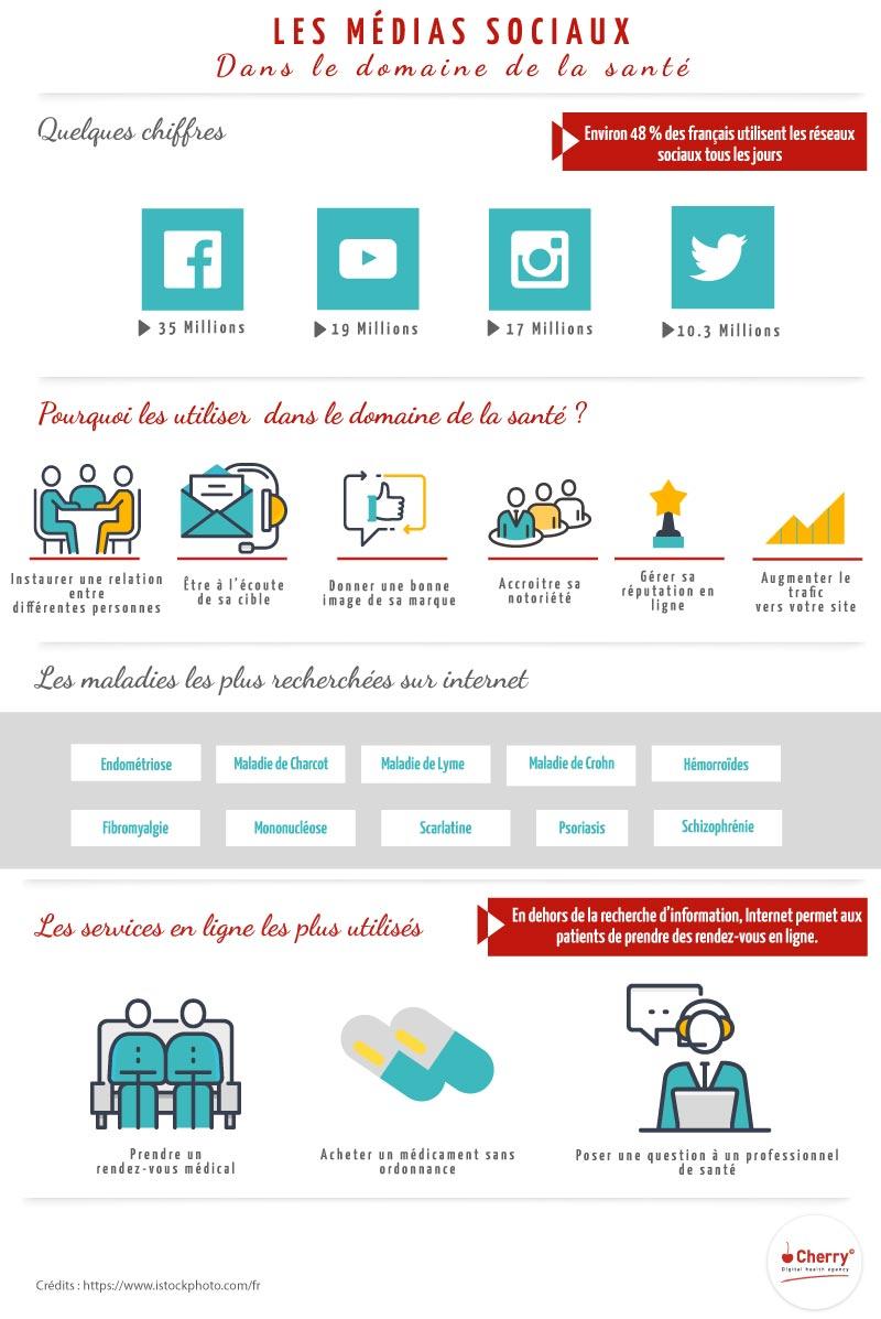 Infographie : 5 critères de qualité pour votre contenu digital et médical