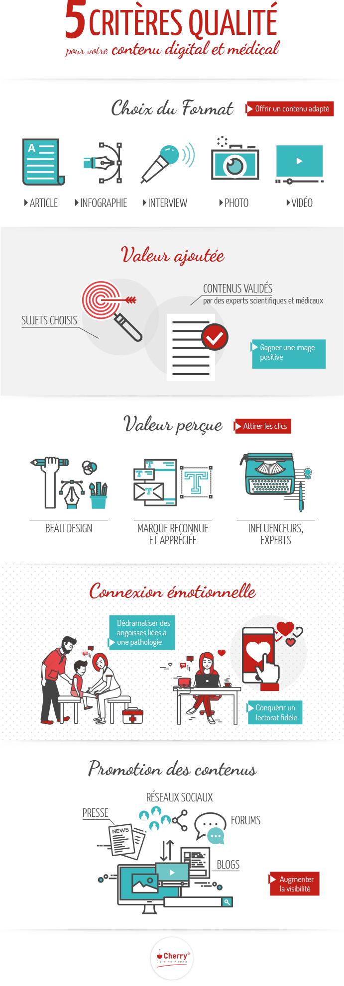 info-critères-qualite-contenu-medical